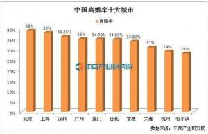 중국 10대 도시 이혼율