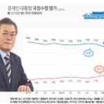 ▲ 문 대통령 지지율이 69%로 하락해 최저치를 기록했다. 이미지 출처 - 리얼미터