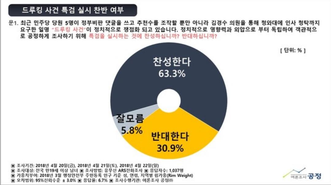 출처 - 여론조사공정